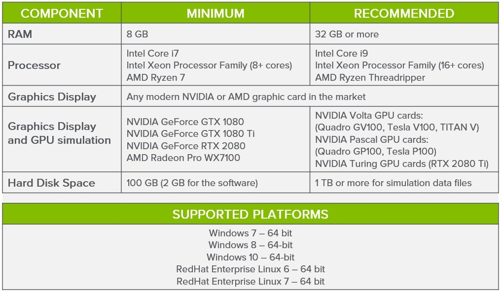 EDEM System Requirements