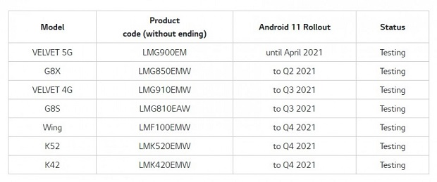 جدول إصدار LG Android 11
