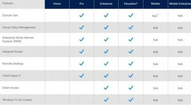 قارن بين Windows 10 Enterprise و Windows 10 Pro